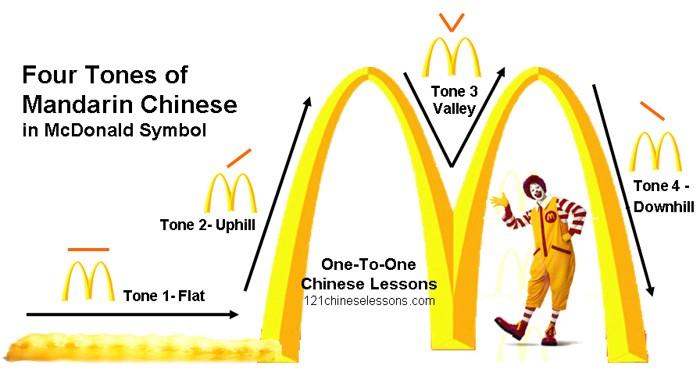 Aprenda en 2 minutos una cuarta parte del chino que leerá o escuchará en su vida.